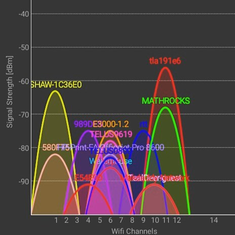 This is why residential Wi-Fi is such a train wreck for many people. Look at all these access points on the 2.4ghz spectrum! Time to move my in-laws to a 5ghz spectrum router.